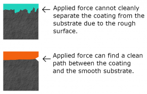 For Interphase Waterproofing Substrate